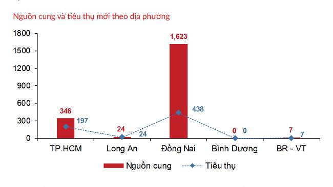 Bất động sản TP.HCM và vùng phụ cận: Nhiều biến động trái chiều 1