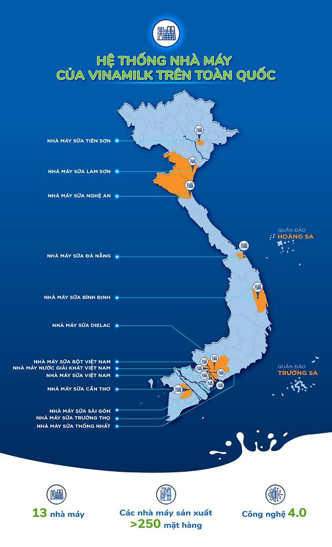 Với 13 nhà máy hiện đại, Vinamilk có thể sản xuất hơn 28 triệu hộp sữa nước mỗi ngày 1