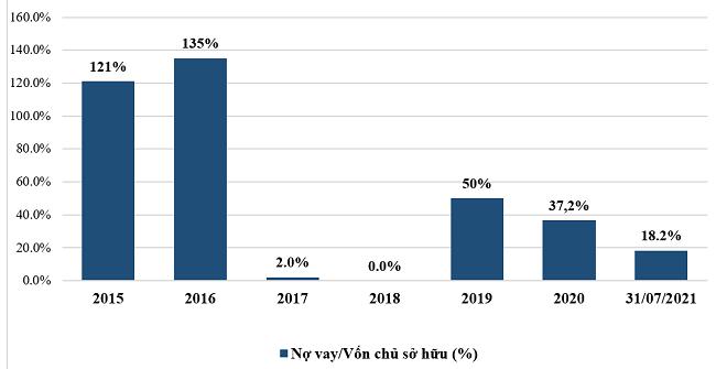Bất động sản Phát Đạt tích cực giảm các khoản nợ vay 1