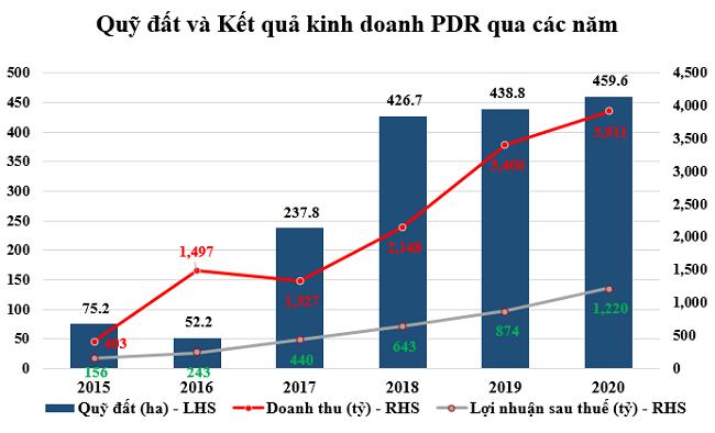 Bất động sản Phát Đạt tích cực giảm các khoản nợ vay