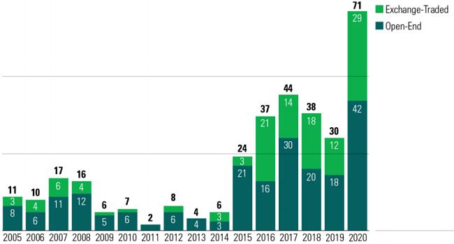 Đại dịch Covid-19 đang định hình rõ hơn xu hướng đầu tư ESG 1