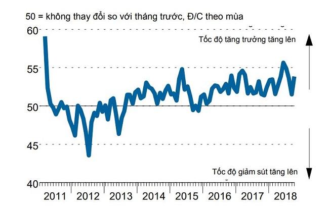Lực cầu thị trường thế giới yếu đi, các doanh nghiệp Việt vẫn gia tăng sản xuất