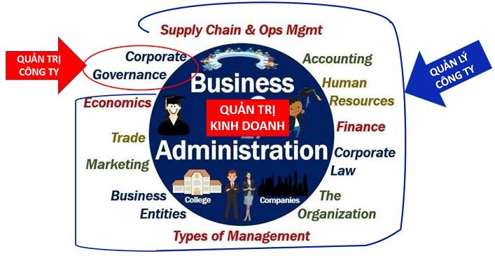 Hiểu thế nào về quản trị kinh doanh, quản trị công ty và quản lý công ty? 1