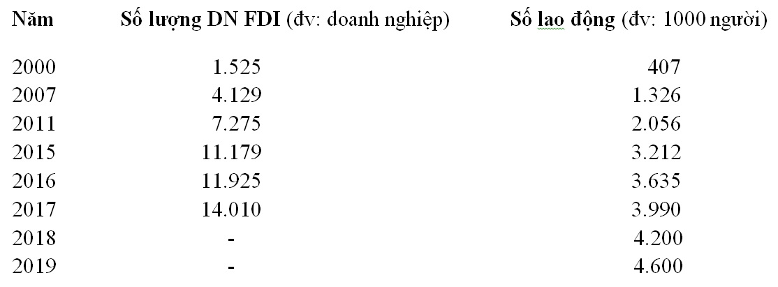 Bài toán thiếu hụt lao động kỹ thuật cao khu vực FDI thời Covid-19 1