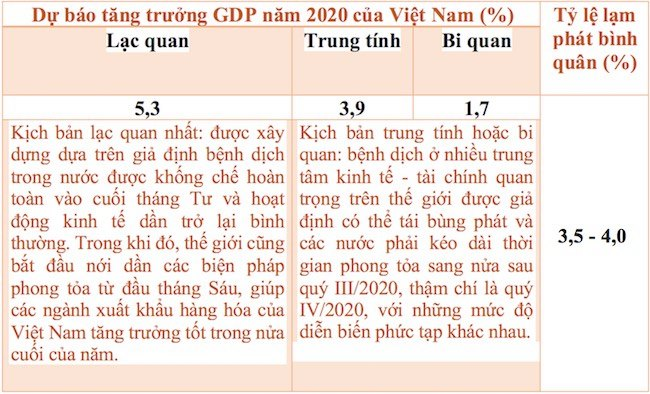 Rủi ro kép cho tăng trưởng kinh tế Việt Nam 2