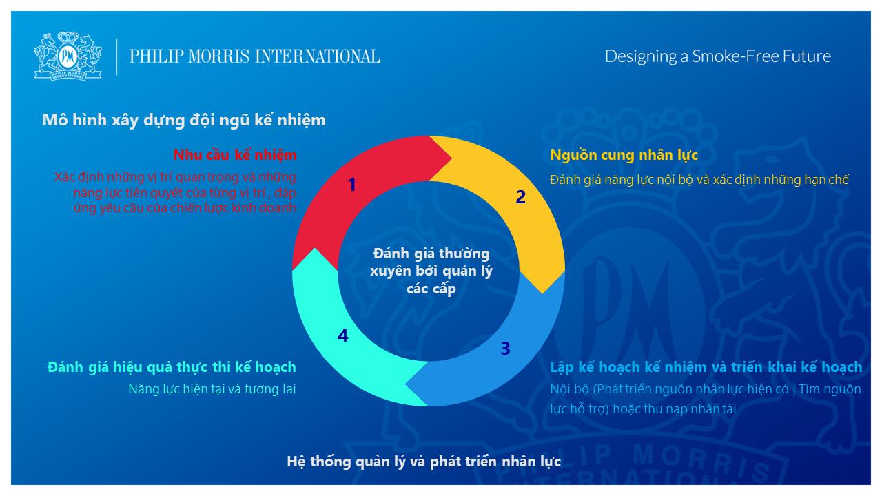 Chiến lược xây dựng đội ngũ kế nhiệm ở Philip Morris International 1